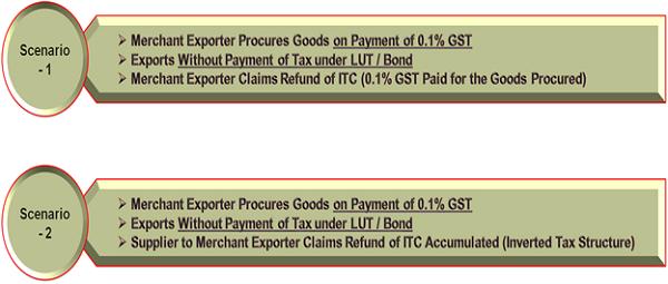 Merchant Exports – A Complete Analysis | TaxGuru