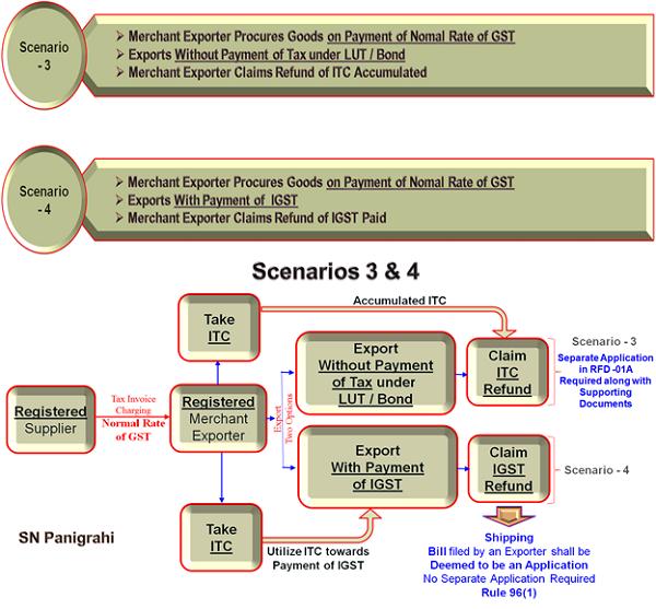 Scenarios 3 & 4