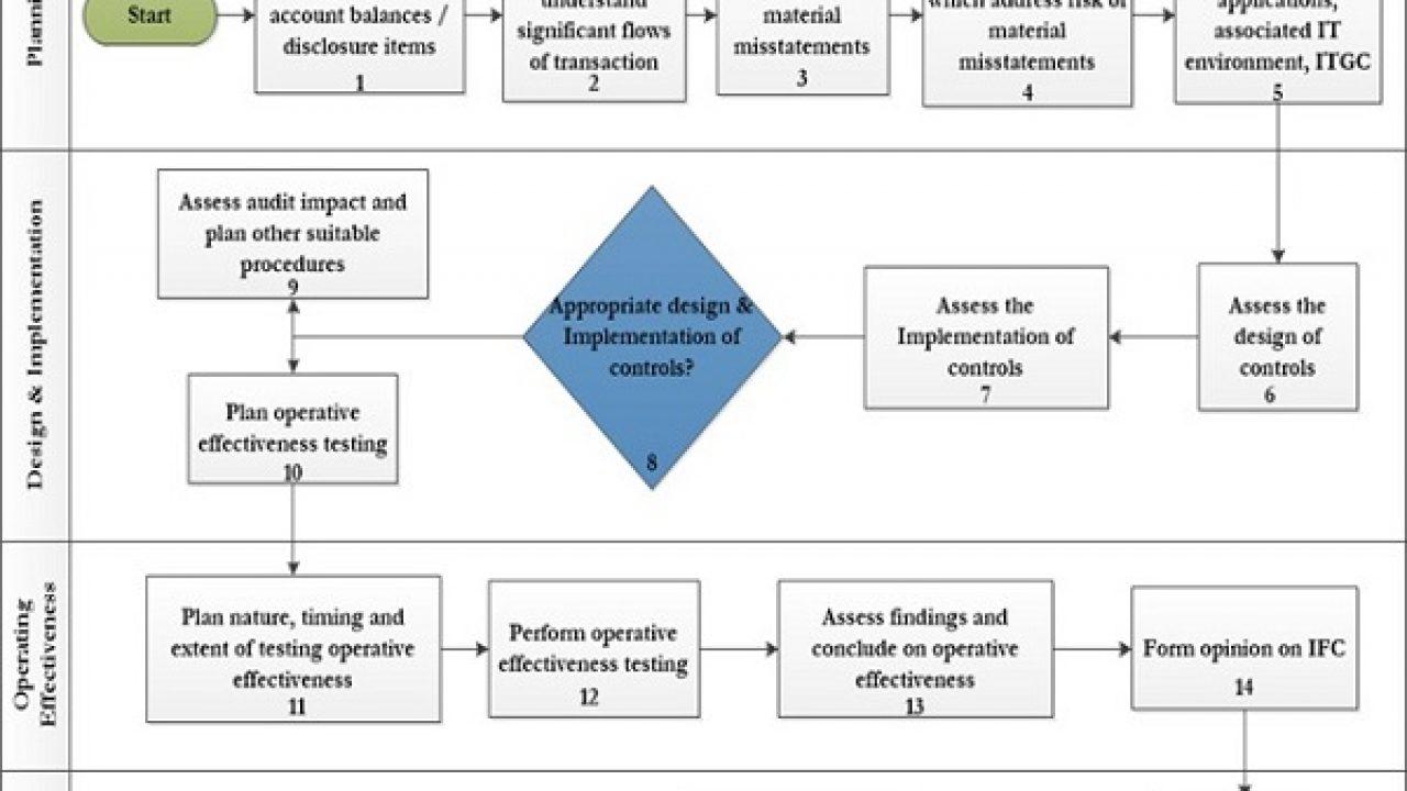Internal Financial Controls- A brief introduction