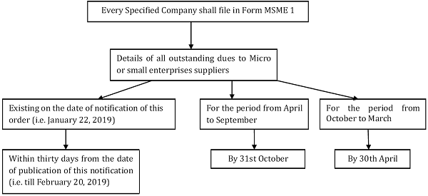When to file msme 1 – return of all outstanding dues to micro or small enterprises suppliers