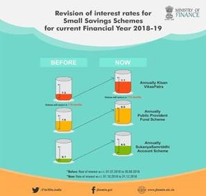 revision of interest rates for 5 years