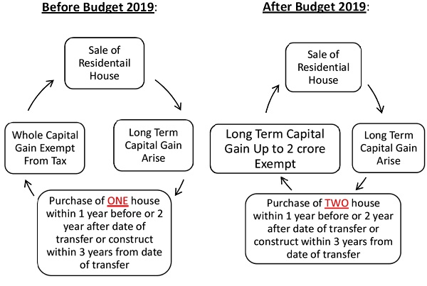 Budget 2019 Change in Section 54