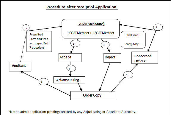 Procedure after receipt of Application