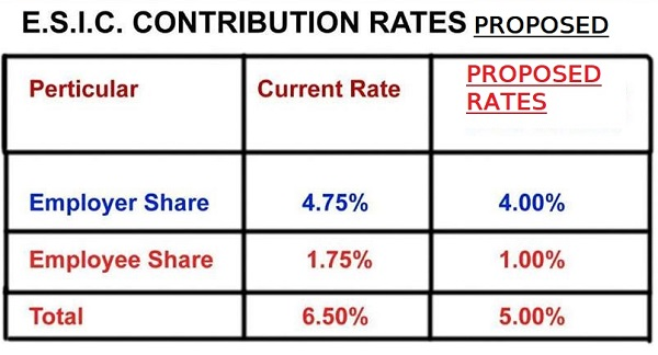 Proposed ESIC Contribution Rate