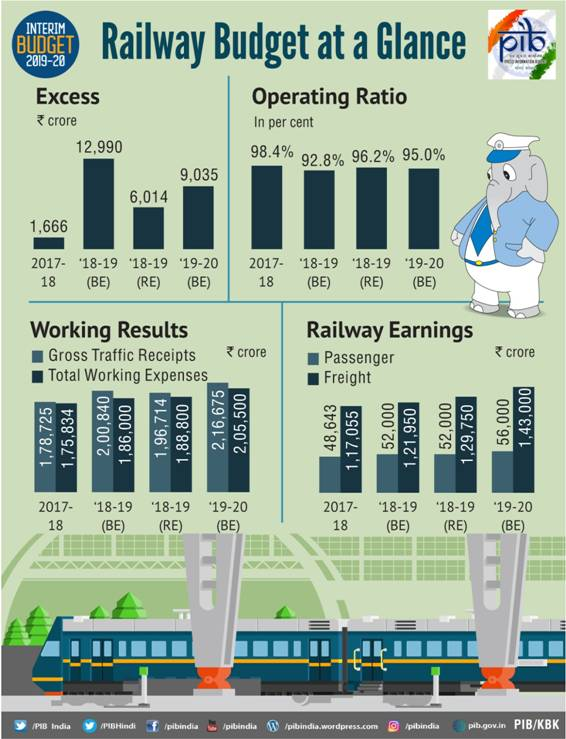 Railway budget at a Glance