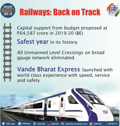 Railways Back on track