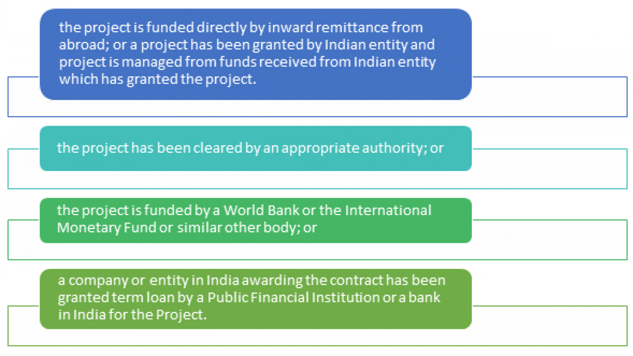 Options for foreign companies setting up business in India