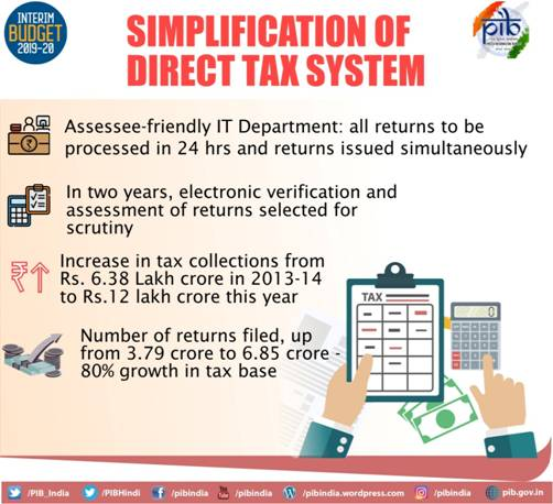 Simplfication of Direct Tax System