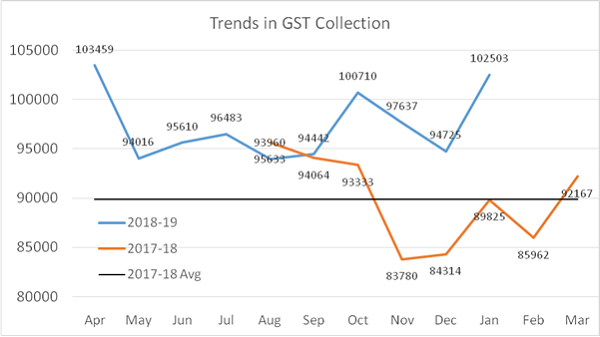 Trends in GST Collection