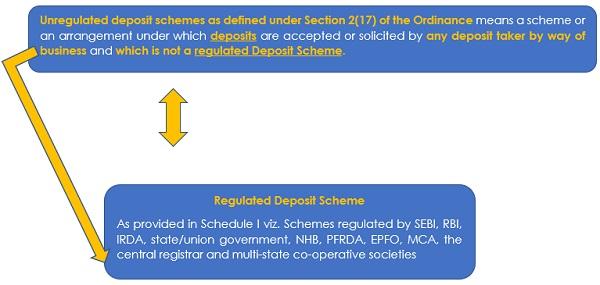 Unregulated Deposit Scheme