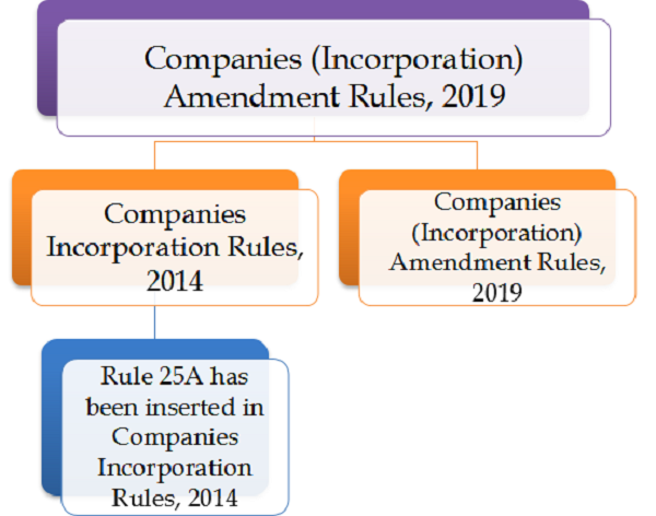 Companies Incorporation Amendment Rules, 2019