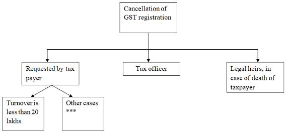 Cancellation GST registration