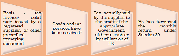 Conditions of eligible ITC under GST