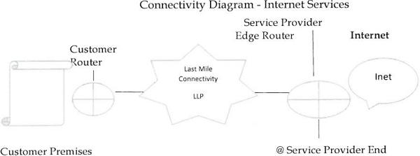 Connectivity Diagram-Internet Services