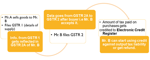 Example of Input Tax Credit under GST