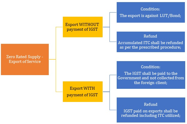 Export with or without payment of IGST