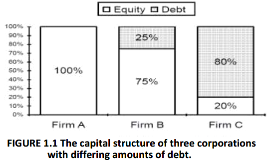FIGURE 1.1 The capital structure of three corporations with differing amounts of debt