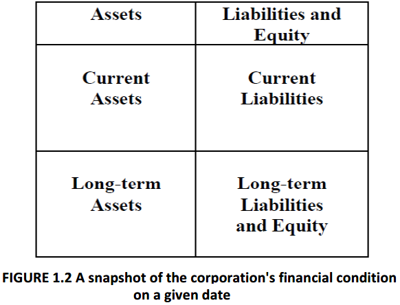 FIGURE 1.2 A snapshot of the corporation's financial condition on a given date