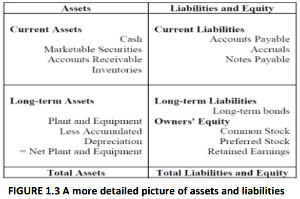 FIGURE 1.3 A more detailed picture of assets and liabilities