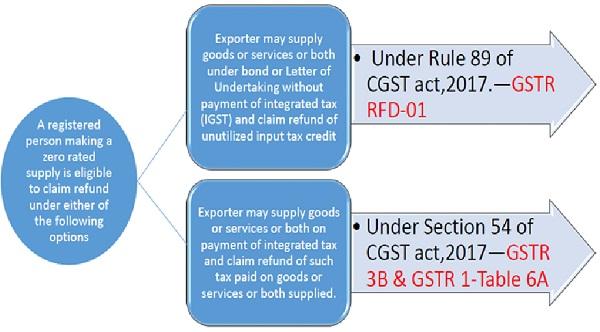 GST Refund Provision