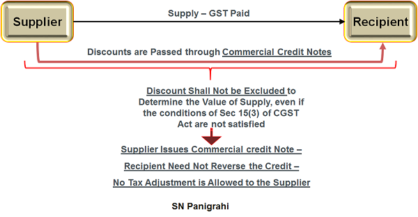 GST on Discount passed through credit notes