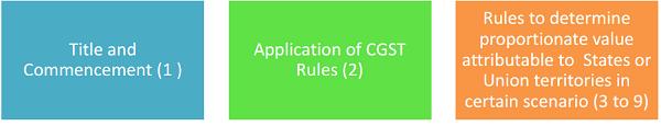 IGST Rules
