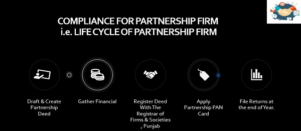 Image 1. Compliance for partnership Firm i.e. Life Cycle of Partnership Firm