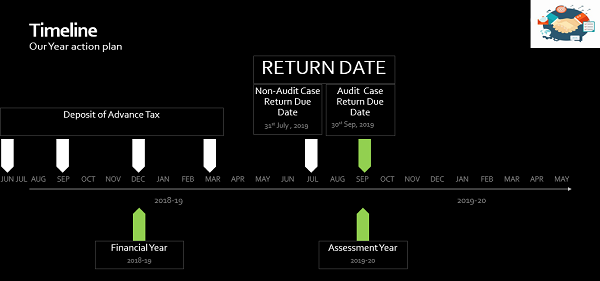 Image 5. Overall General Timeline For Partnership Firm Compliance WRT To Income Tax Act , 1961 for Partnership Firm