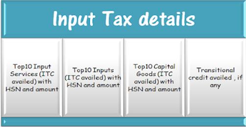 Input Tax Details