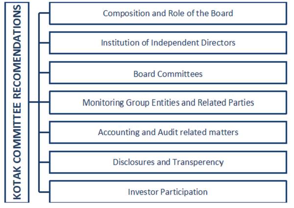 Kotak Committee Recomendations