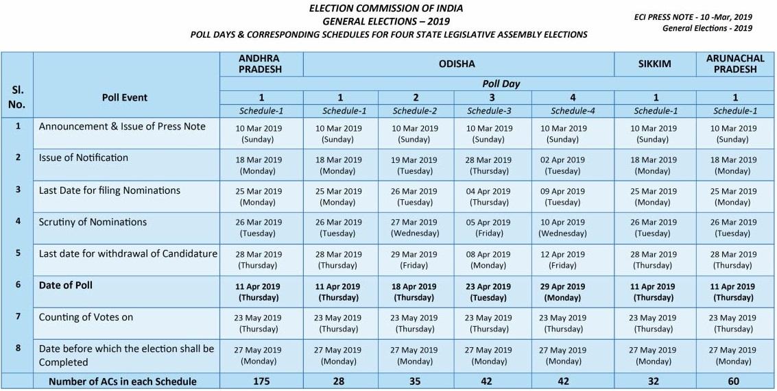 Lok Sabha Election 2019- Poll Days & Schedule- Part 2