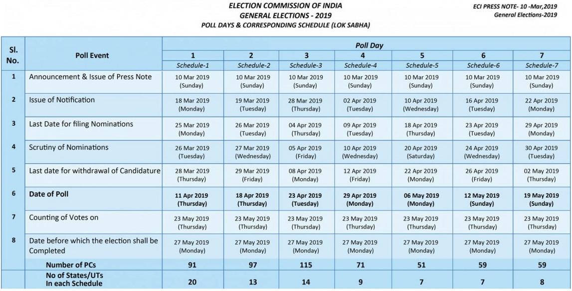 Lok Sabha Election 2019- Poll Days & Schedule