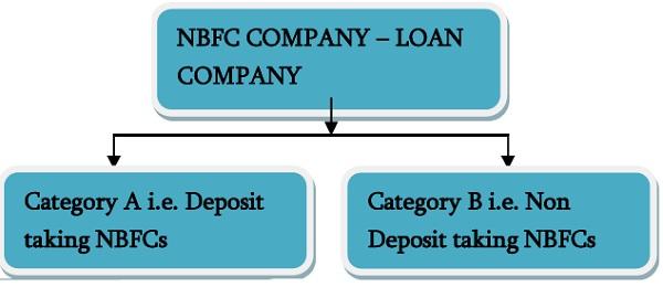 NBFC Company- Loan Company