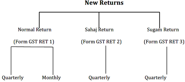 Proposed New Return Formats