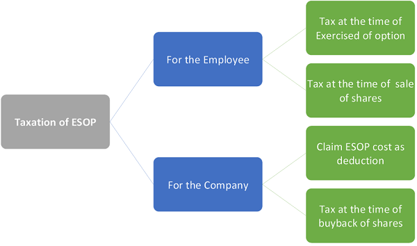 Taxation of ESOP