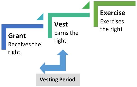 Vesting Period