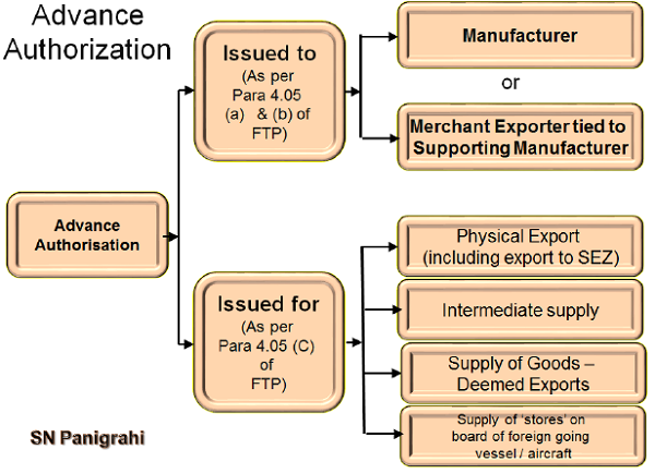 Advance Authorization Issued either to a Manufacturer Exporter or Merchant Exporter