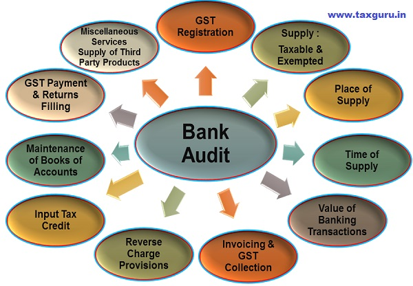 Bank Audit from GST Angle- Major Areas to Cover