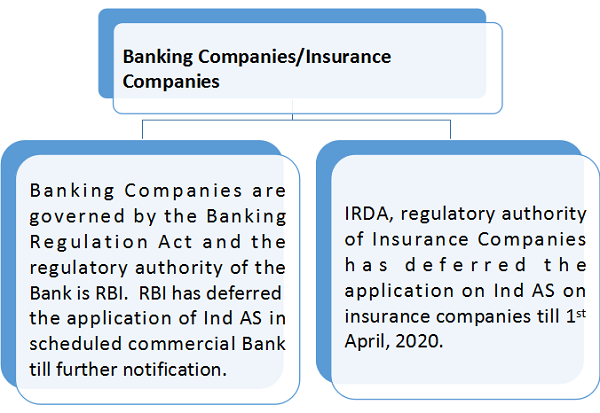 Banking Companies and Insurance Companies