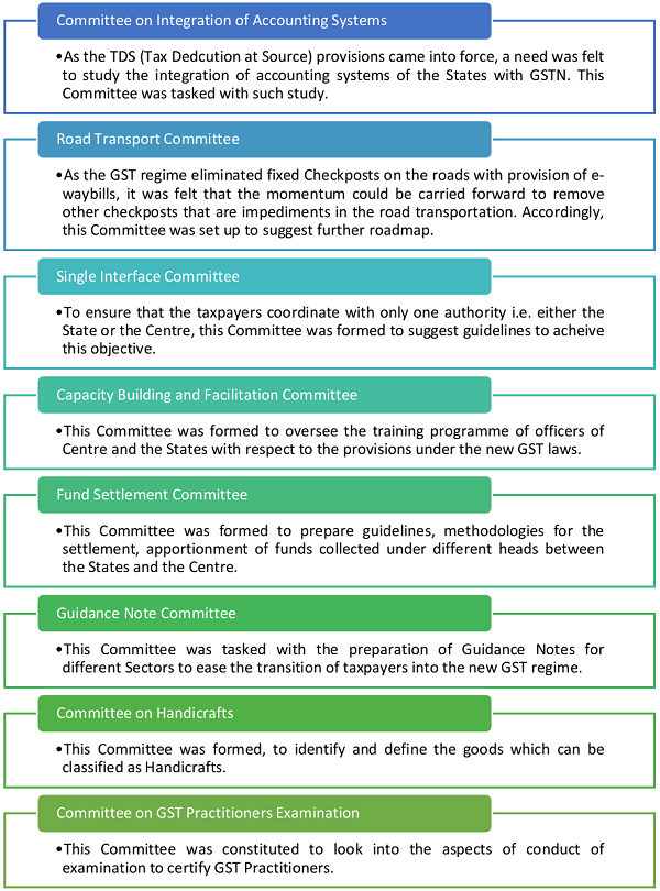 Committee on Integration of Accounting Systems