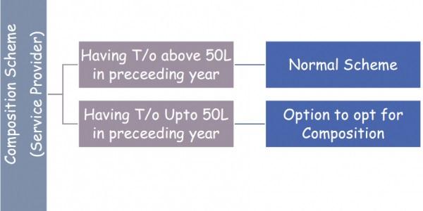Composition-Scheme-Service Provider