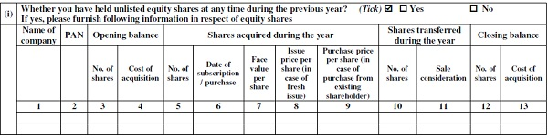 Details of holding of Unlisted equity shares at any time during the previous year (in ITR 2, 3, 5 and 7)