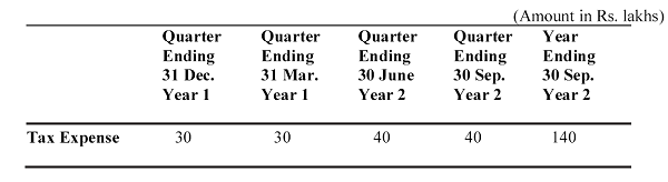 Difference in Financial Reporting Year and Tax Year