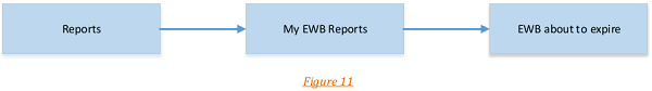 E- way Bill System images 6