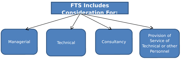 Fee for Technical Services FTS