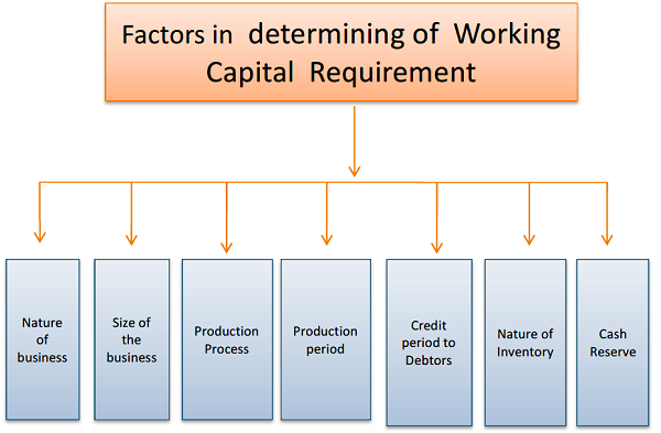 Factors in determining of Working Capital Requirement