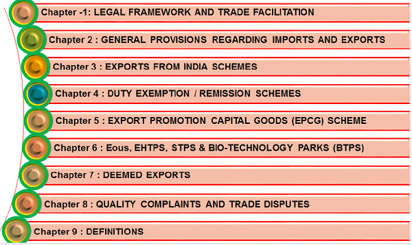 Foreign Trade Policy 9 Chapters