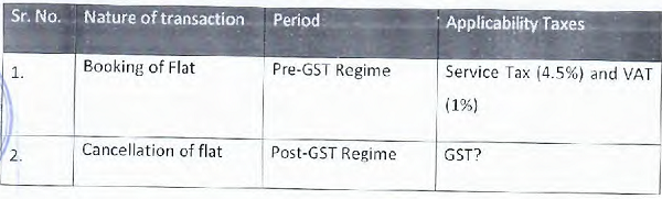 GST TABLE