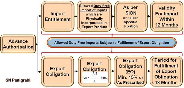Import Entitlement