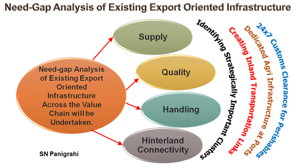 Need-Gap Analysis of Existing Export Oriented Infrastructure